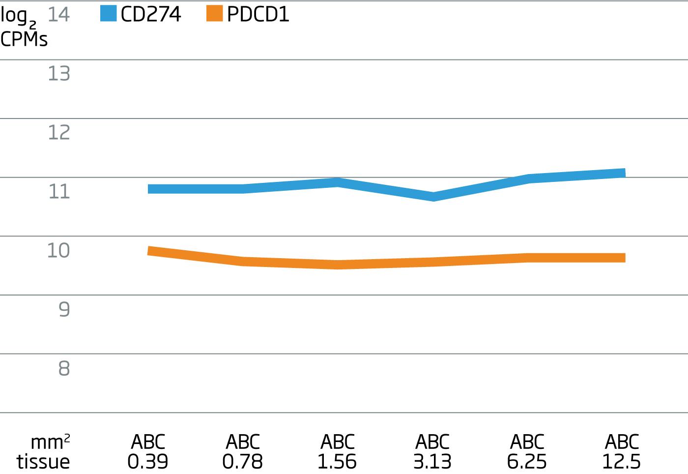 DLBCL ABC Graph