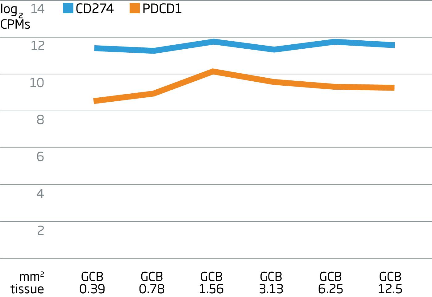 DLBCL GCB Graph